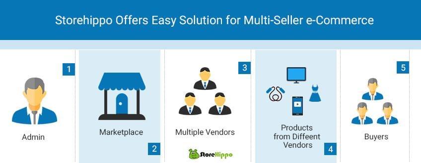 storehippo-offers-easy-solution-for-multiseller-e-commerce
